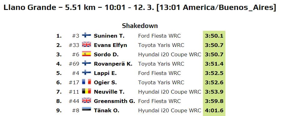 WRC: 17º Rallye Guanajuato Corona - México [12-15 Marzo] - Página 2 ES7A2fqXsAE8pYN?format=png&name=medium