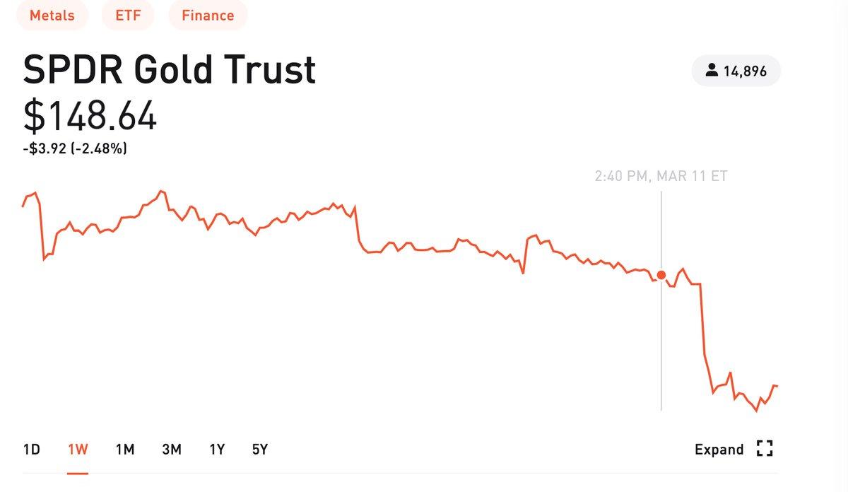 最近の相場はまずいな。安全資産と言われているものもガンガン売られてる。金、国債、円、仮想通貨。何が起きてるかさっぱりわからない。みんな何に変えてるの??