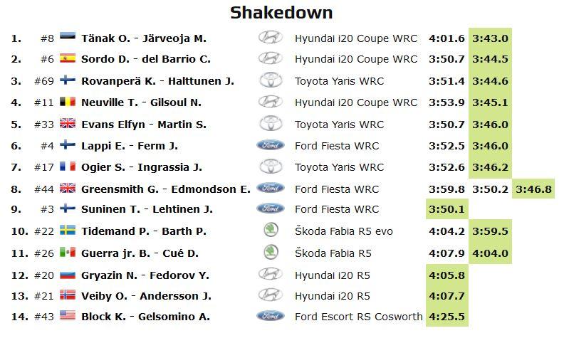 WRC: 17º Rallye Guanajuato Corona - México [12-15 Marzo] - Página 2 ES7LQCBX0AAhm1o?format=jpg&name=900x900