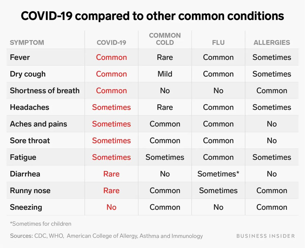 Business Insider On Twitter The Flu Common Cold Allergies And Covid 19 The Disease Associated With The New Coronavirus Have Similar Symptoms This Chart Shows How Covid 19 Symptoms Compare To Those