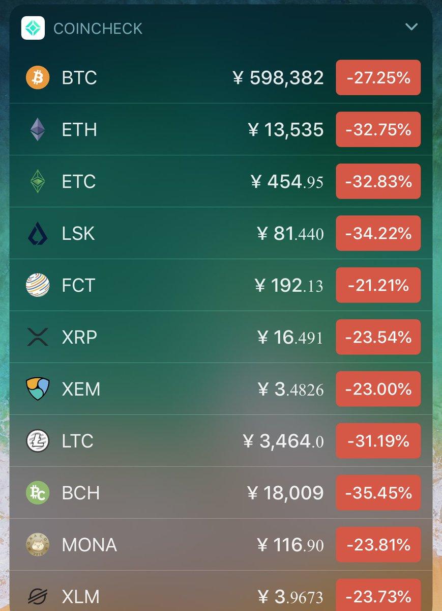 やば、仮想通貨全部売っといてよかったわ😰1日で30%暴落とか😰大損するところだった。。