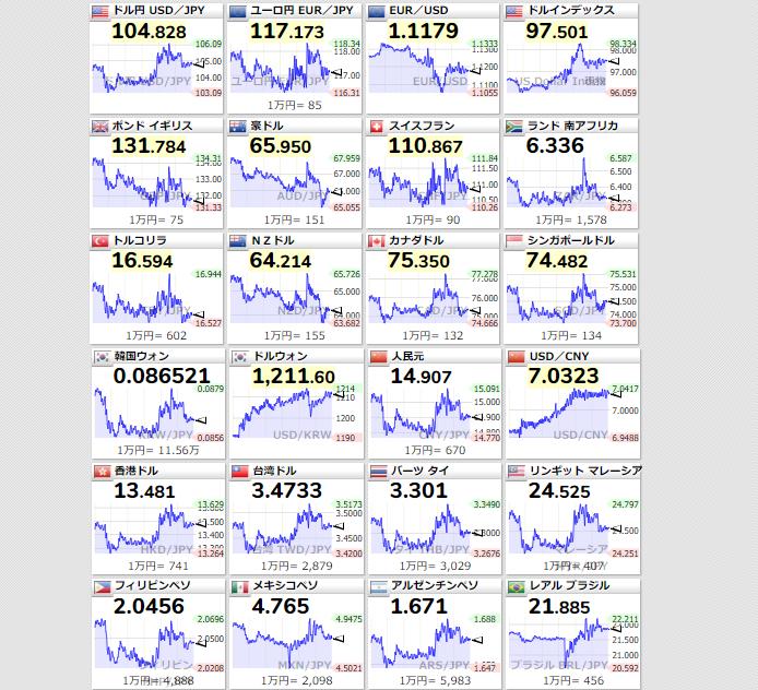 ■為替市況 07:09ドルインデックスの上昇はGoldやアメリカ国債、仮想通貨全ての投資先からの現金化逃避だと私的には思います。ドルインデックスの上昇に比例し$/¥は104.85円台と円安方向に進みましたがセオリーでは株価が下落すると円高になるので中期的には円高が予想されます。
