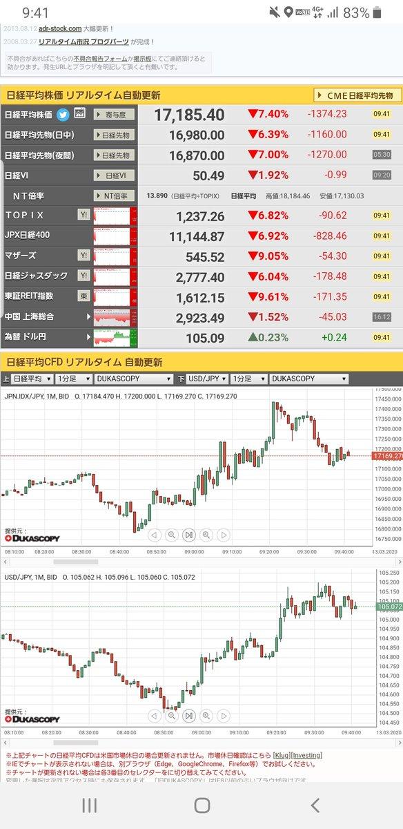平均 株価 リアルタイム 日経