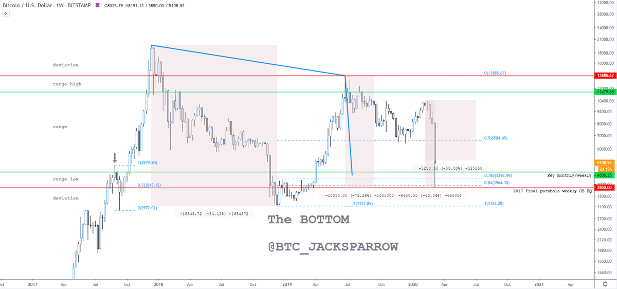 Chart from @BTC_JackSparrow (Twitter handle).
