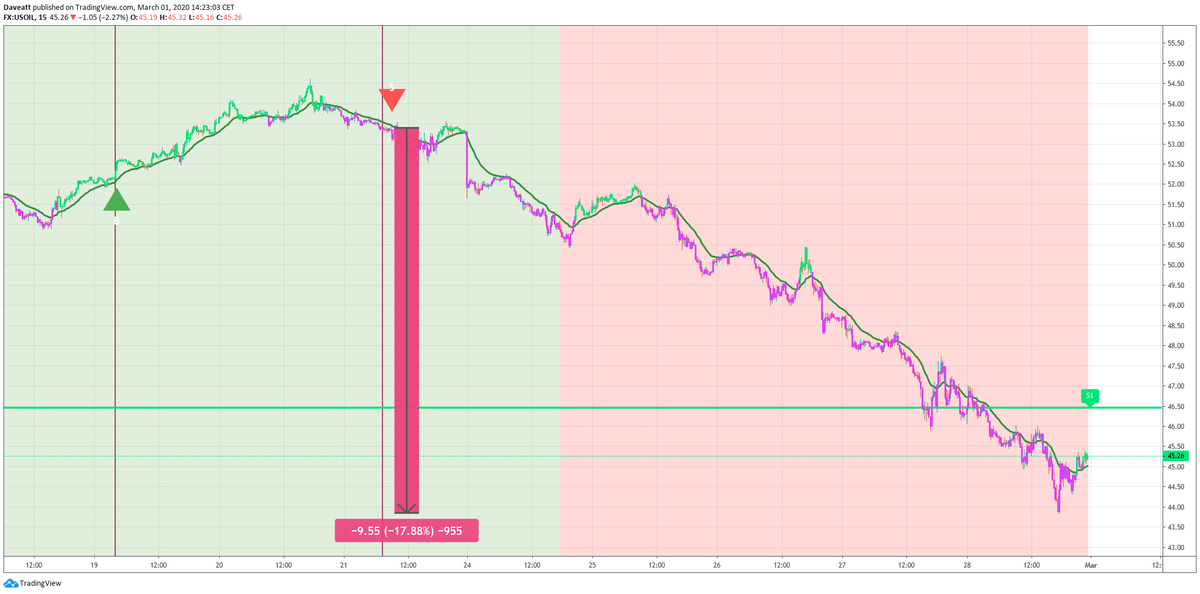 The signals given by our indicator on  WTI XAUUSD XAGUSD on our 15minutes chart Humans make mistakes algo dont Thats why we are trading following our trading system because hes right more often than us