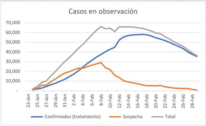 Casos en observación del coronavirus