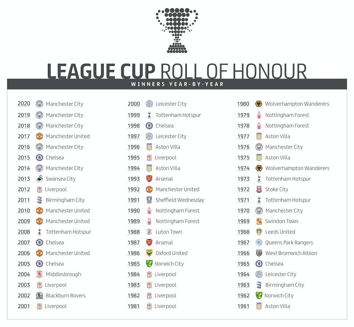 """Carabao Cup on Twitter: """"60 years, 23 winners. Retweet if your team  features! #EFL   #CarabaoCup… """""""