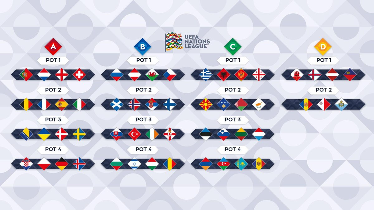 Bihfootball On Twitter The Draw For The 2020 21 Uefa Nations League Takes Place Tomorrow At 18 00 Cet Bosnia Herzegovina Will Be Playing In Group A And There Will Be Some Tasty Games That S