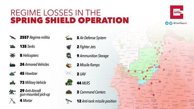 Знищено 2 бойові літаки, 135 танків і знешкоджено понад 2500 асадитів, - Туреччина про поточні підсумки операції в Сирії - Цензор.НЕТ 6659