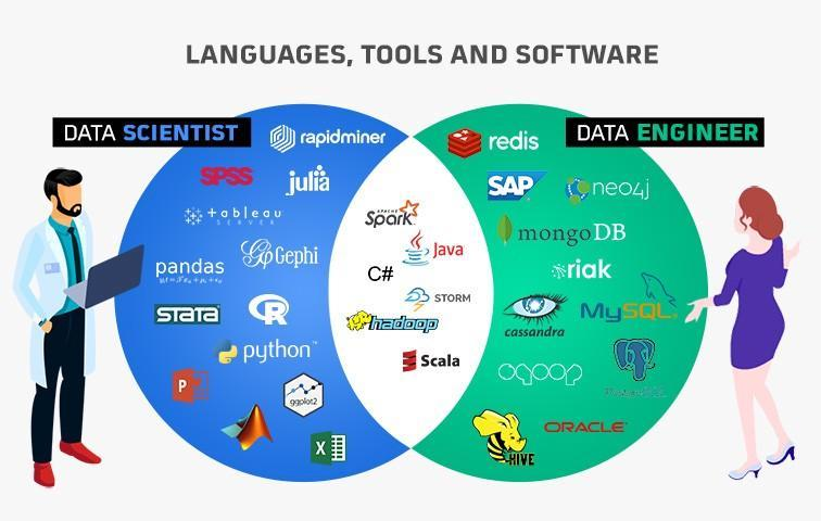 """EngineerBabu on Twitter: """"Expertise of Data Engineers -Practical #knowledge  of #Linux -Experience with #Python or Scala/Java -#SQL -Deep understanding  of #frameworks. -#Working Knowledge of MongoDB, PostgreSQL, and Redis  -#Internal and #external root"""