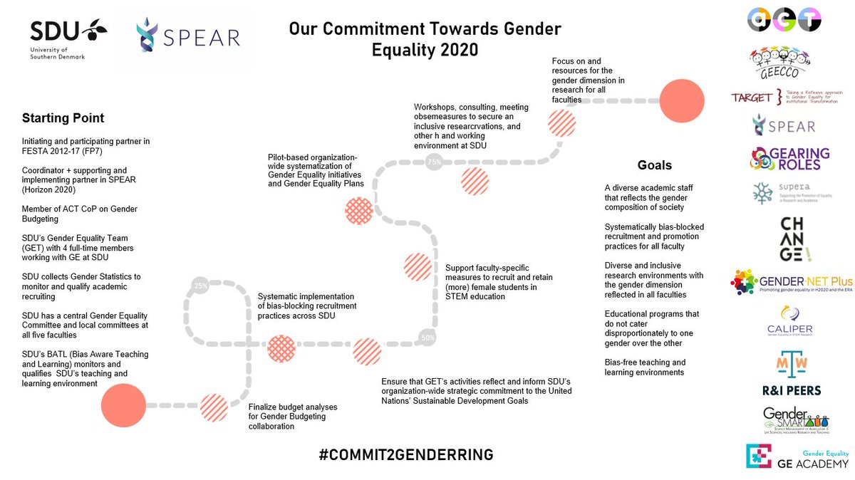 Almost a week before the #8M2020 ♂️ ♀️  Wanna discover @SyddanskUni path to establish #genderequality in 2020?  Let's #Commit2GENDERRING @EU_H2020 https://t.co/drcQYHTPCz