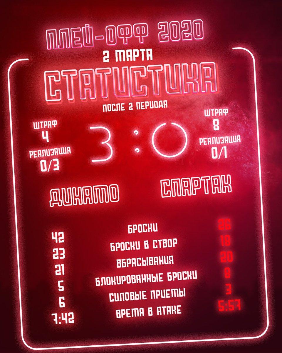 Статистика матча «Динамо» – «Спартак» после 2-го периода.