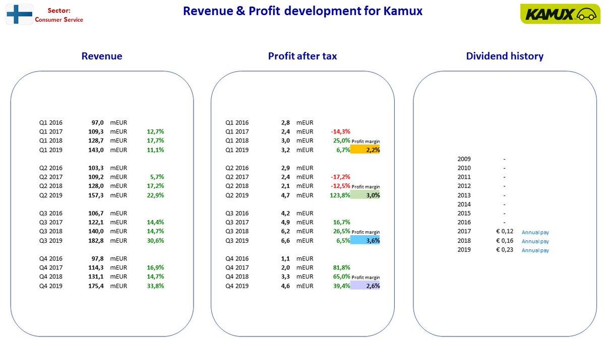 Käytettyjen autojen kauppa elpyy yllättävän nopeasti. Siitä hyötyy pörssiyhtiö Kamux.