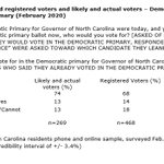 #hpupoll has new horserace numbers for NC primaries. Dem primary for NC Governor (468 Self-ID'd North Carolina RVs): Cooper (68%), Reeves (13%). Memo with all methods, full tables, LV model: https://t.co/v3d2NLCFmy  #ncpol