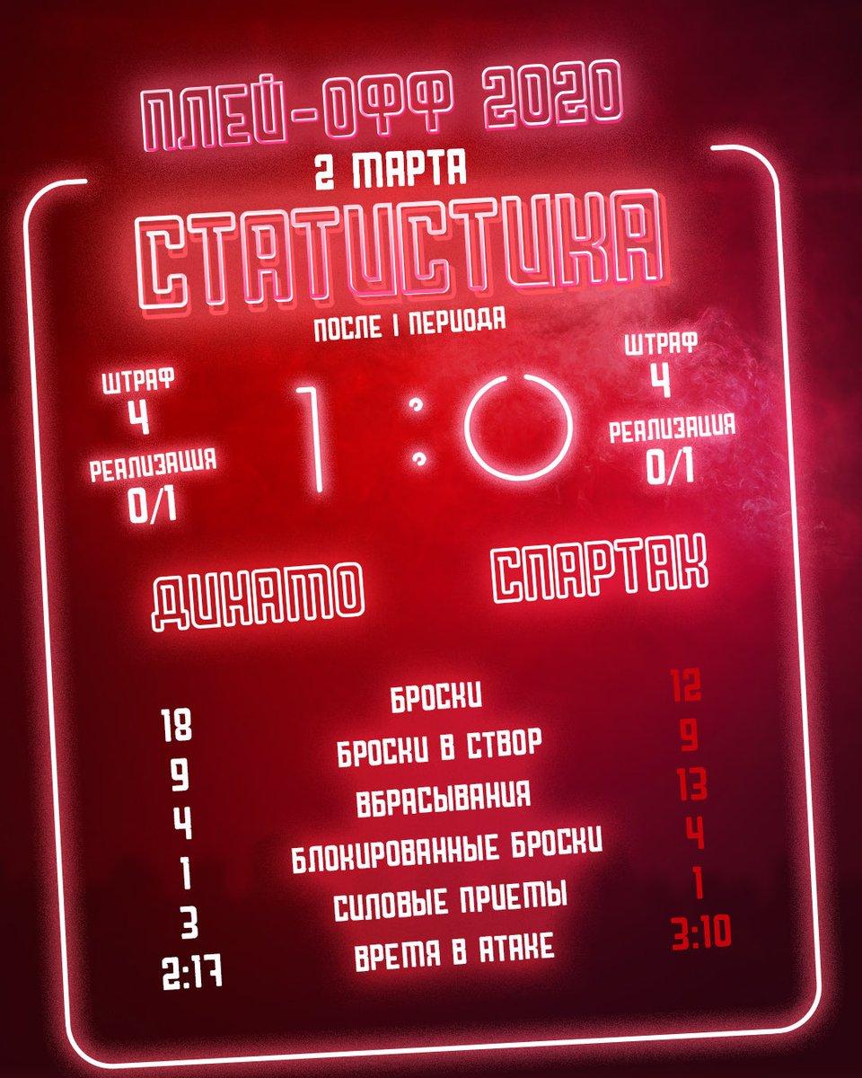 Статистика матча «Динамо» – «Спартак» после 1-го периода.
