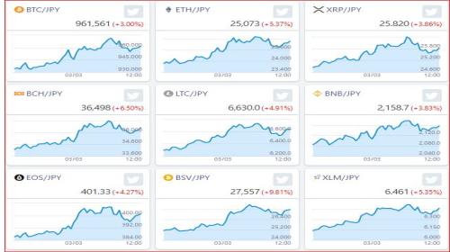 仮想通貨が、人気銘柄中心に10時半ごろから一斉に動いています。今のところ上ですが、今回、大量の資金が動いていますので、反転に気を付けて、慎重にいきましょう。