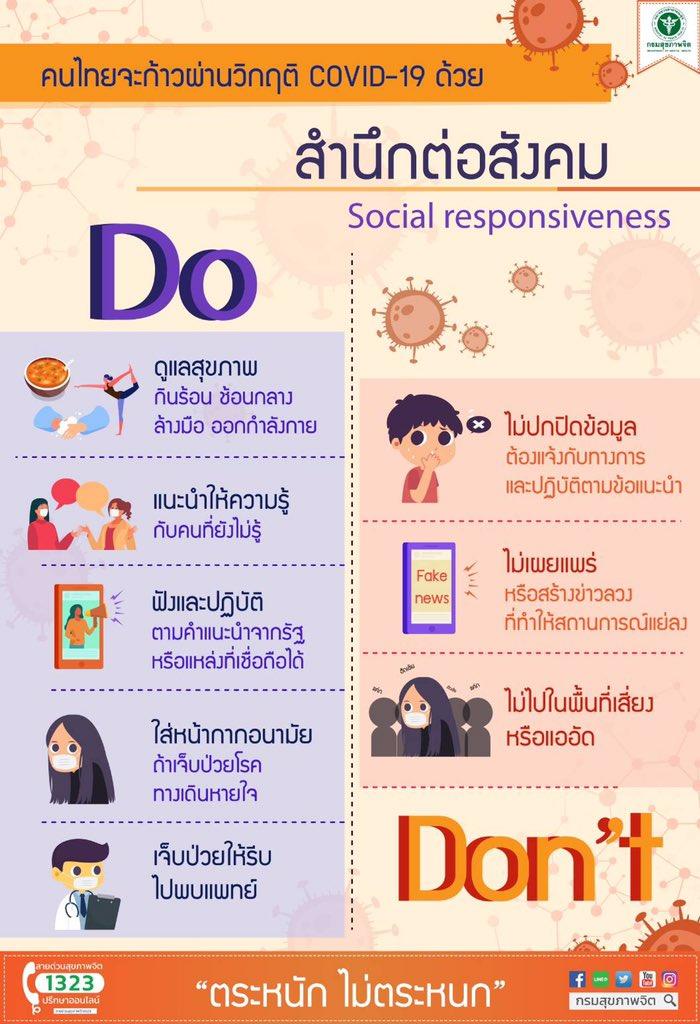 """กรมสุขภาพจิต on Twitter: """"#infographic คนไทยจะก้าวผ่านวิกฤติ COVID ..."""