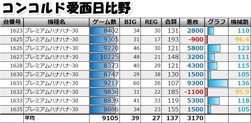 春日井 データ コンコルド
