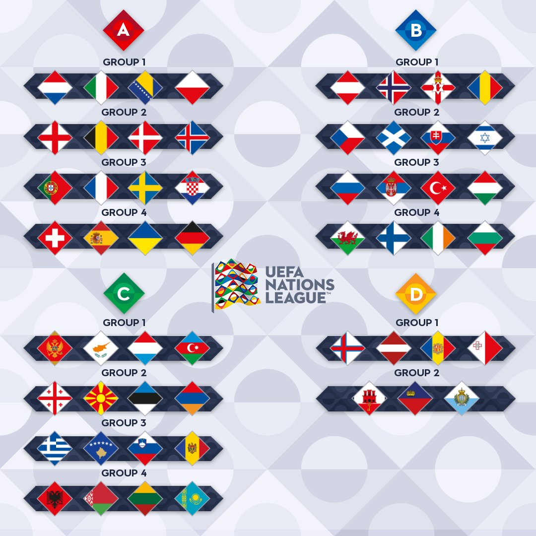 Uefa Nations League On Twitter Official 2020 21 Nationsleague Draw Matchday 1 3 5 September 2020