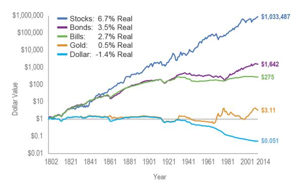 ジェレミー・シーゲル教授の資産別パフォーマンスのグラフ