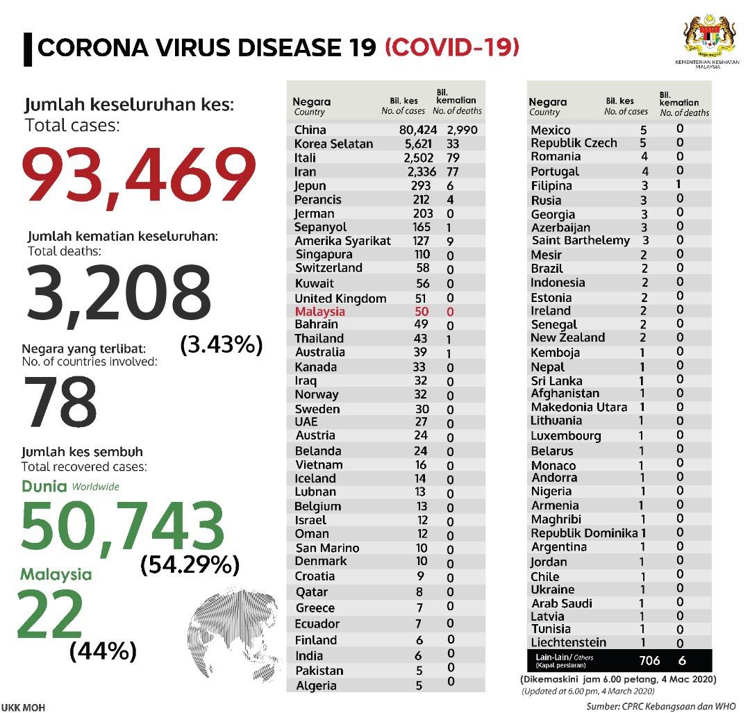 Korea Selatan Negara dengan Kasus Kedua Terbanyak Virus