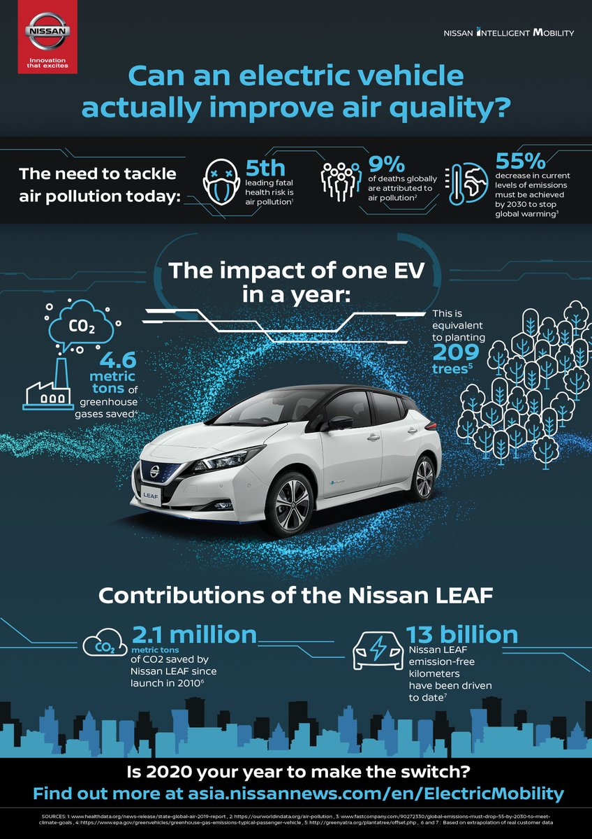 Can electric vehicles actually help fight rising air pollution levels? We crunch the numbers for you.  Read more here: https://t.co/iGtXO9Pgxa  #LEAFSMILE #NissanLEAF #JointheEVrevolution #AirPollution https://t.co/cWuC01QkRj