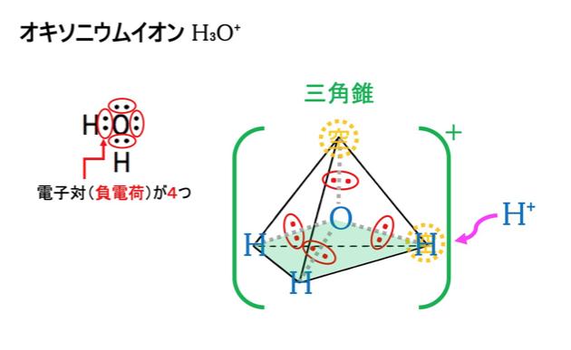 イオン オキソ ニウム 化学(イオンの表記)|技術情報館「SEKIGIN」|イオン状態の表記法,イオン式の書き方,水素イオン,ヒドロニウムイオン,オキソニウムイオンなど,主なイオン名称とイオン式の例を紹介