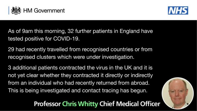 As of 9am this morning, 32 further patients in England have tested positive for COVID-19.   29 had recently travelled from recognised countries or from recognised clusters which were under investigation.   3 additional patients contracted the virus in the UK and it is not yet clear whether they contracted it directly or indirectly from an individual who had recently returned from abroad. This is being investigated an