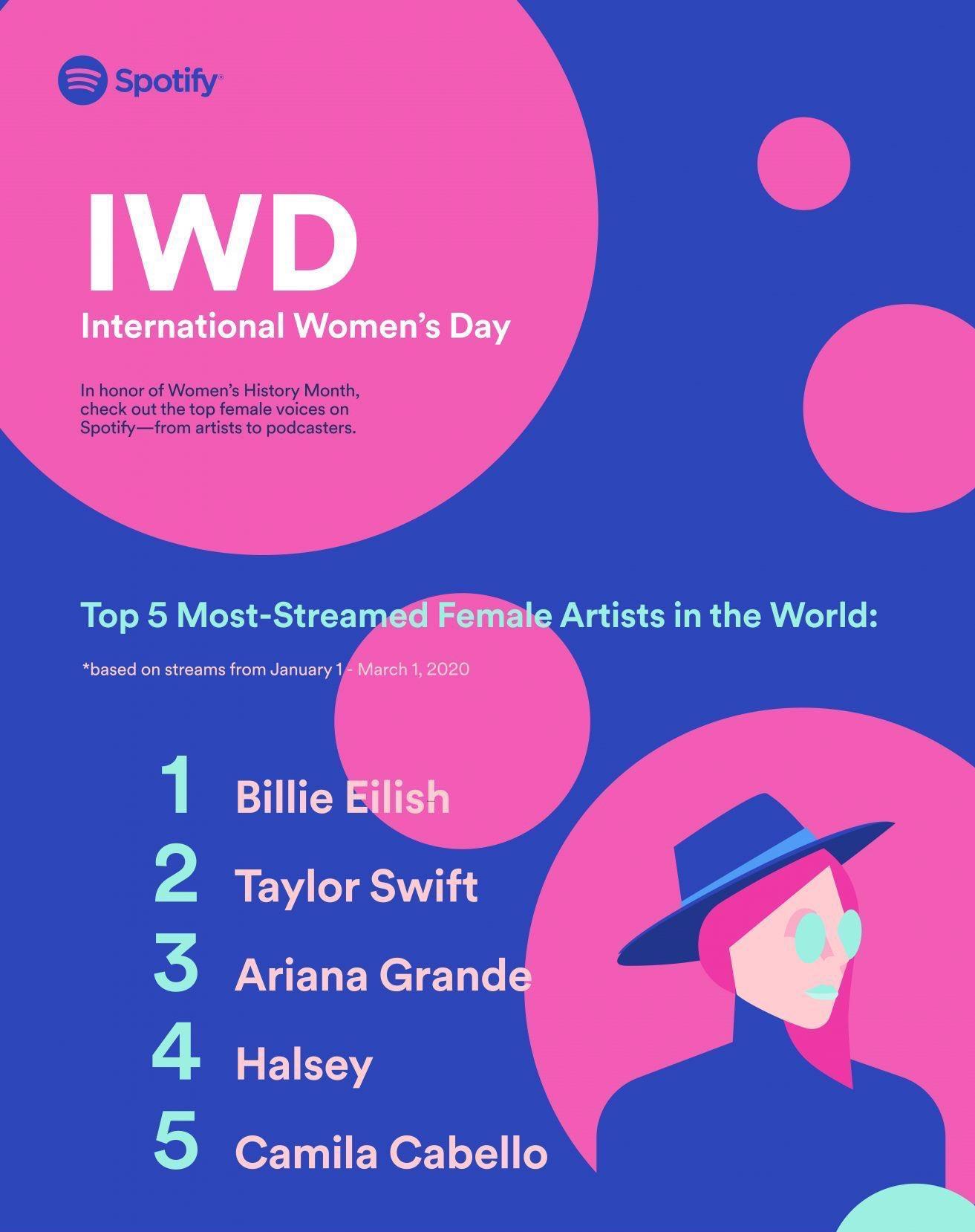 Pop Crave On Twitter Spotify Reveals Its Top 5 Most Streamed Female Artists Of 2020 So Far For Internationalwomensday 1 Billie Eilish 1 3 Billion 2 Taylor Swift 750 Million 3 Ariana Grande 700