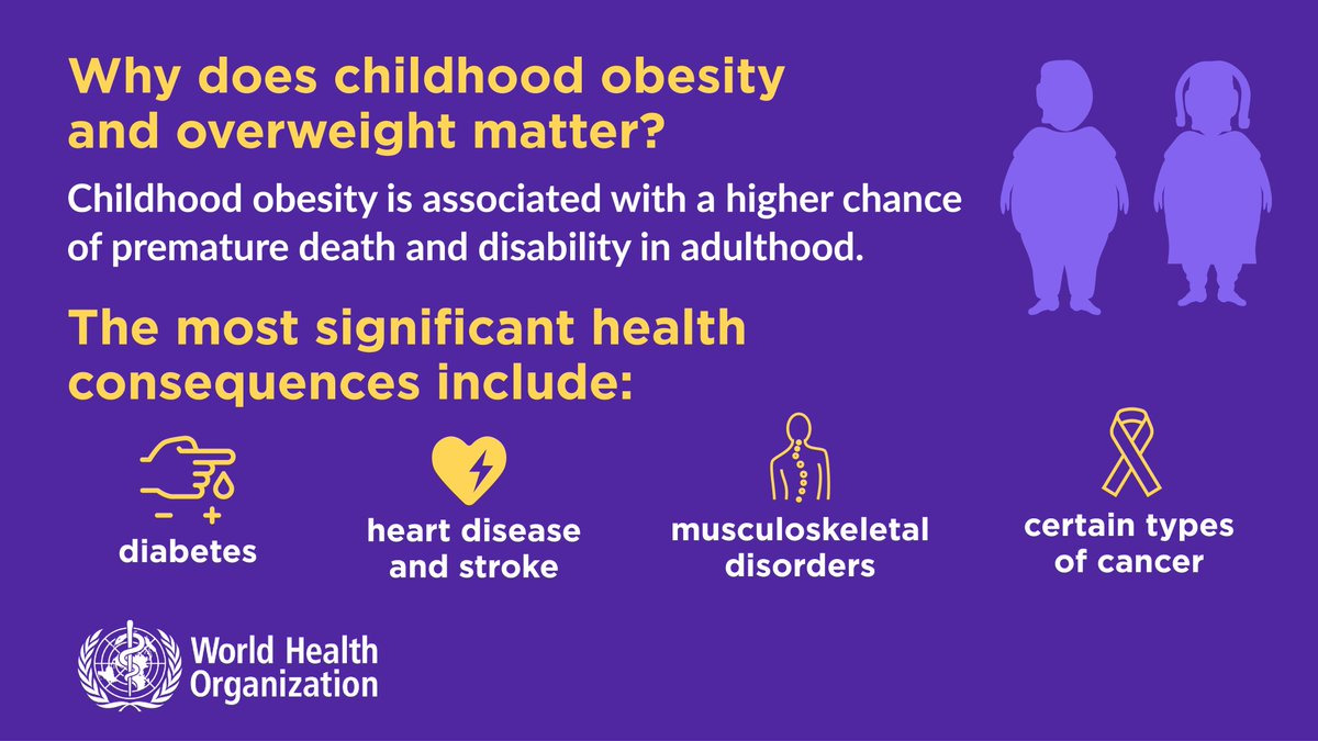 World Health Organization Western Pacific Twitterissa Childhood Obesity Is One Of The Most Serious Public Health Challenges Of The 21st Century Overweight Children Are Likely To Become Obese Adults They Are More