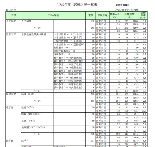 大学 状況 山口 出願 山口大学/経済学部【スタディサプリ 進路】