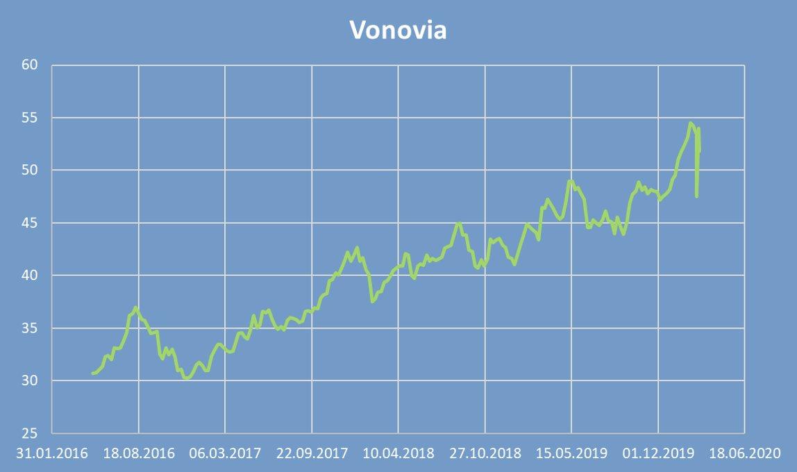 #vonovia
