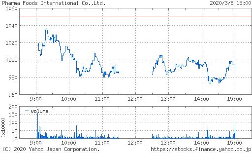 ファーマ フーズ 株価 掲示板