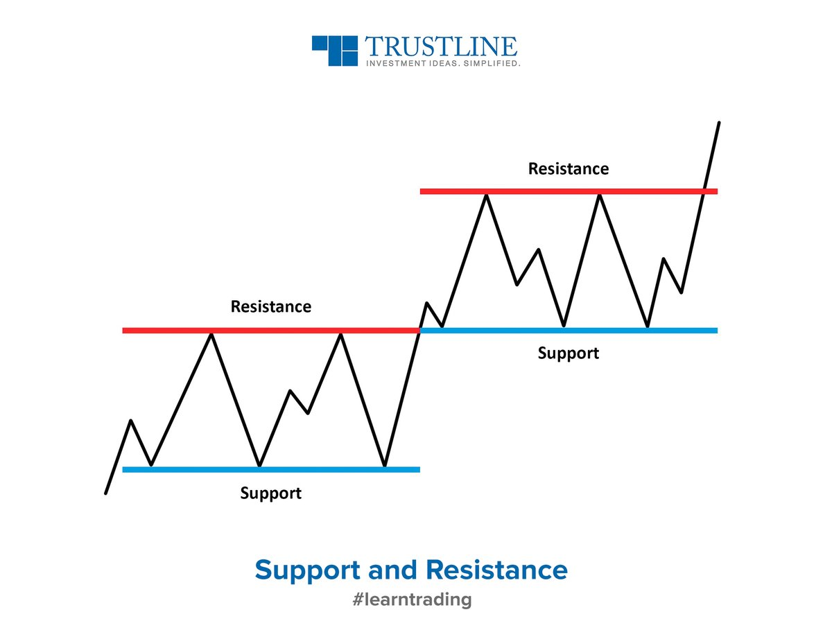 Support & Resistance are price points to set the Target and Stoploss. Price point below the market price called Support, indicates buying interest.   Resistance is a price point above the current market price, and suggests selling interest. #learntrading https://www.trustline.in/financial-markets …