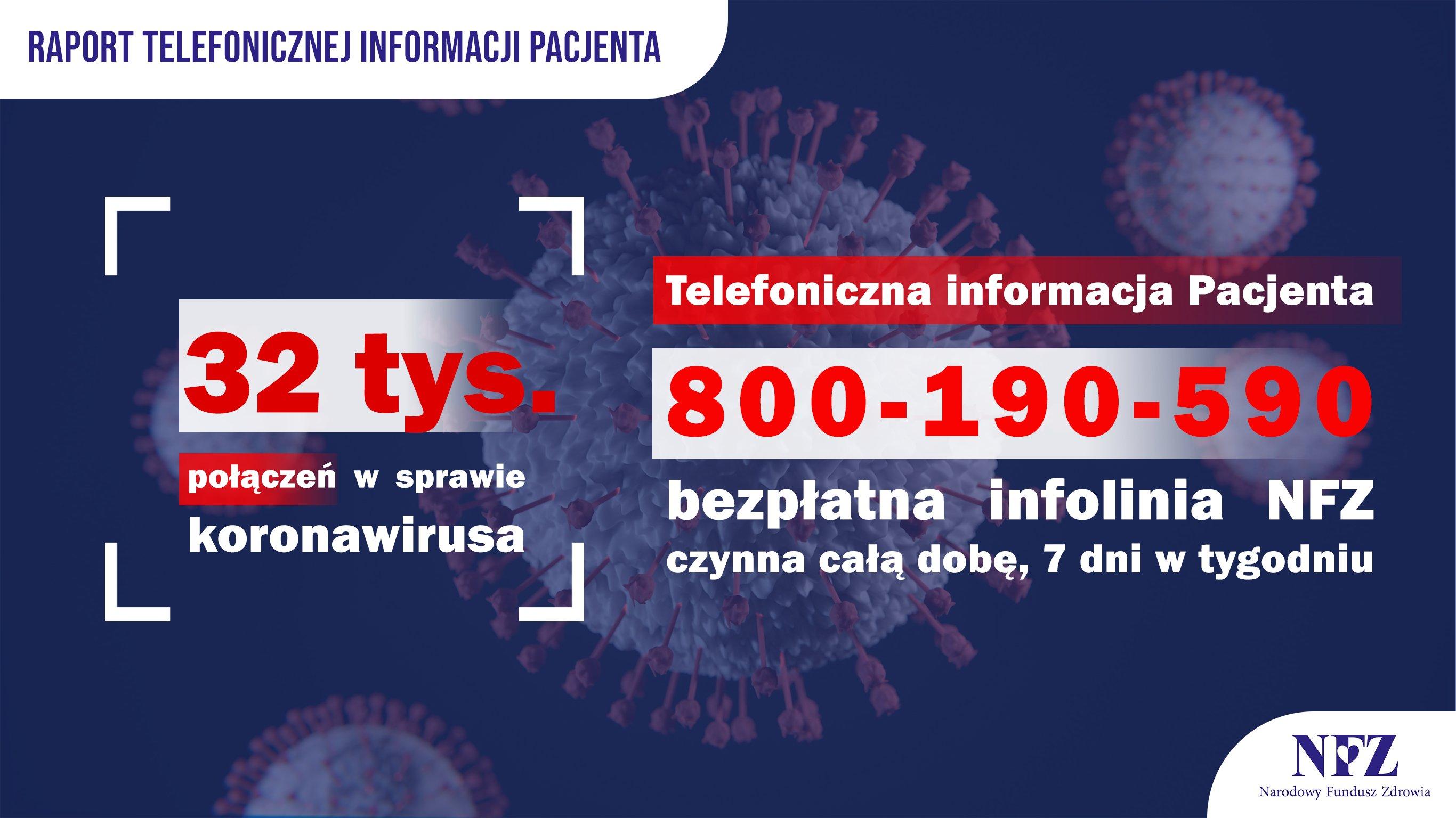 Kolorowa fotografia. Tekst w ramce: 32 tys. połączeń w sprawie koronawirusa. Telefoniczna Informacja Pacjenta - 800 190 590 - bezpłatna infolinia NFZ czynna całą dobę, 7 dni w tygodniu.