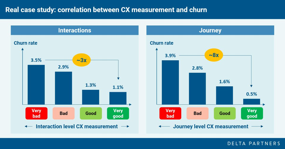 Previous client experience shows analytical proof that journeys (vs. interactions) are a better measure of the true experience - therefore showcasing better prediction of churn triggers.