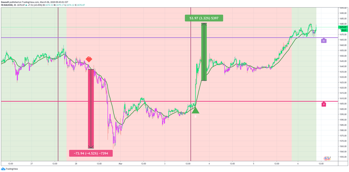 The signals given by our indicator on  XAUUSD WTI BRENT on our 15minutes chart Humans make mistakes algo dont Thats why we are trading following our trading system because hes right more often than us