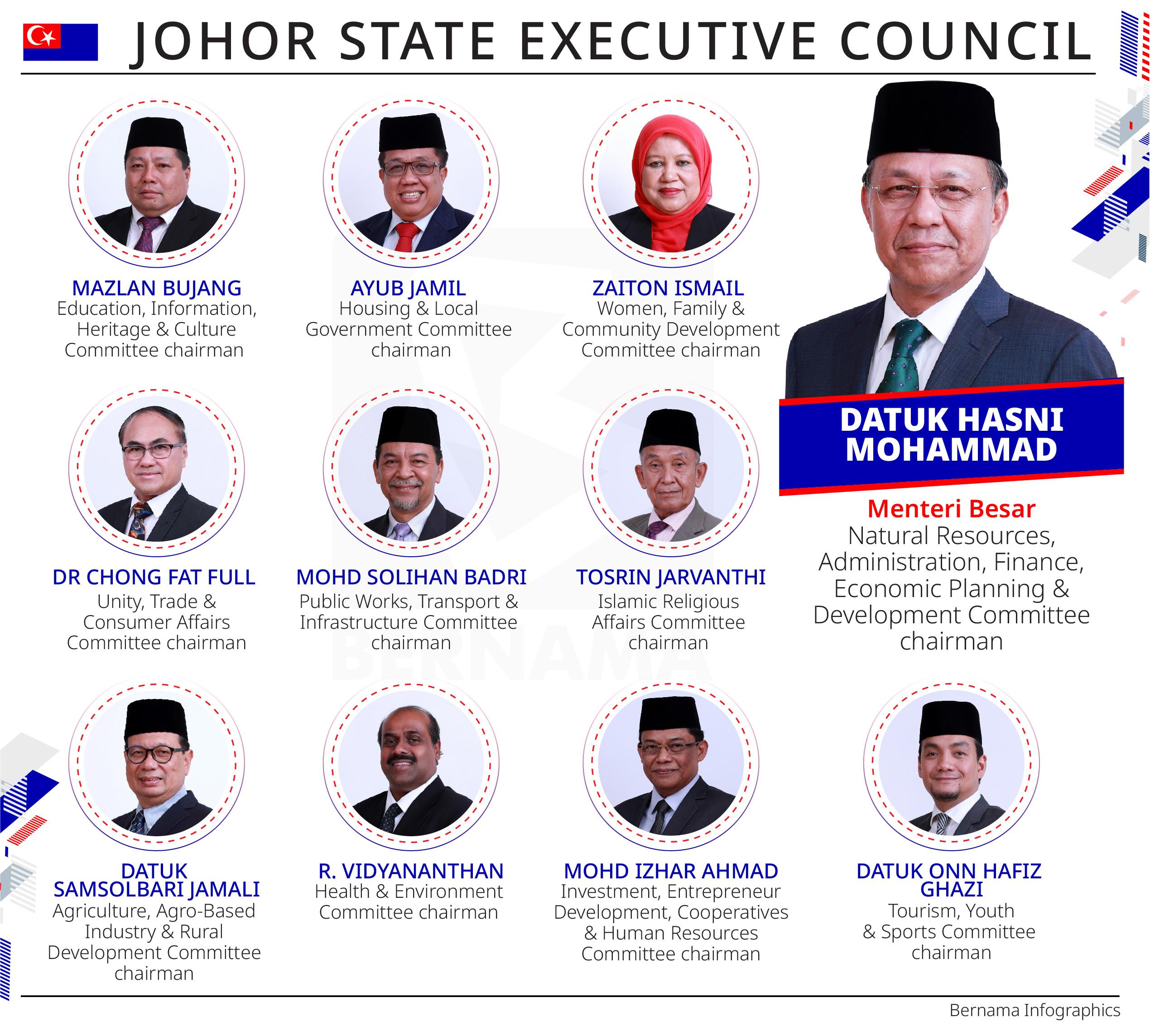 BEST FBKL: Johor State Executive Council Portfolios- Dr.Chong Fat ...