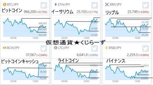 仮想通貨解析全体に底固めして、上昇の予兆の雰囲気が漂います。大口が大きな売りを入れてこない限りはですが・・。少し上向いた後の調整が続いている感じですネ。上昇の階段を一つ一つ階段を上っていけるといいですネ。目安の反発抵抗線を書いてあります。参考までに送ります。(*´▽`*)