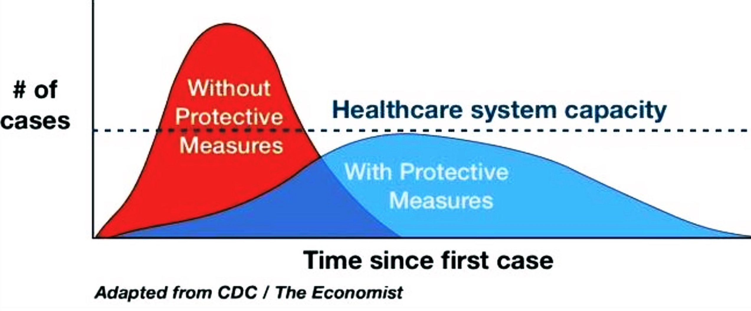 Flattening the pandemic curve