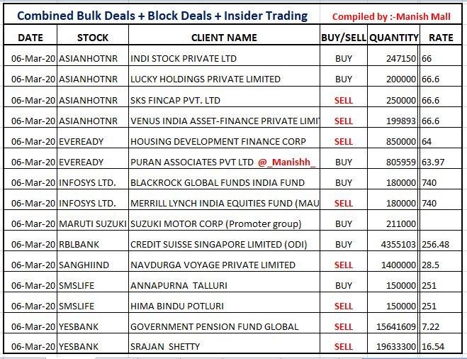 Self Compiled Combined data of  #BulkDeal + #Blockdeals + #SAST  #AsianHotelNr #Eveready #Infosys #Maruti #RblBank #SanghiInd #SmsLife #YesBank
