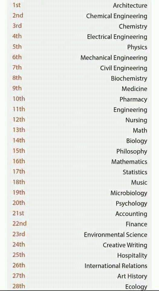 According to Harvard University below are the most difficult courses in the world. What position is yours?? Mine is 37😁😁😁