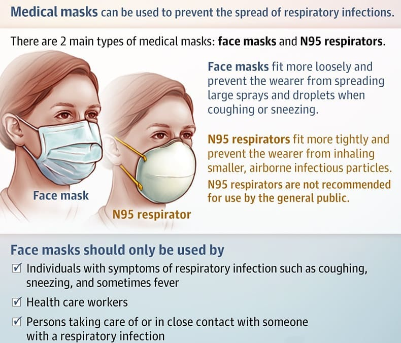n95 respirators vs medical masks
