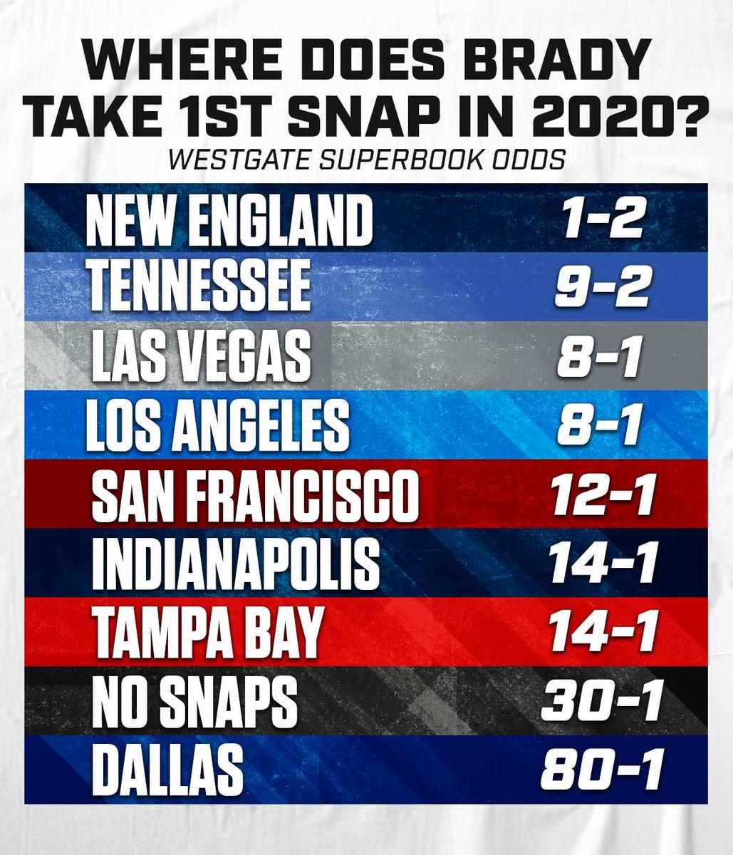 Tom Brady will be wearing a _______  jersey in 2020.  pic.twitter.com/xVB4letX4z