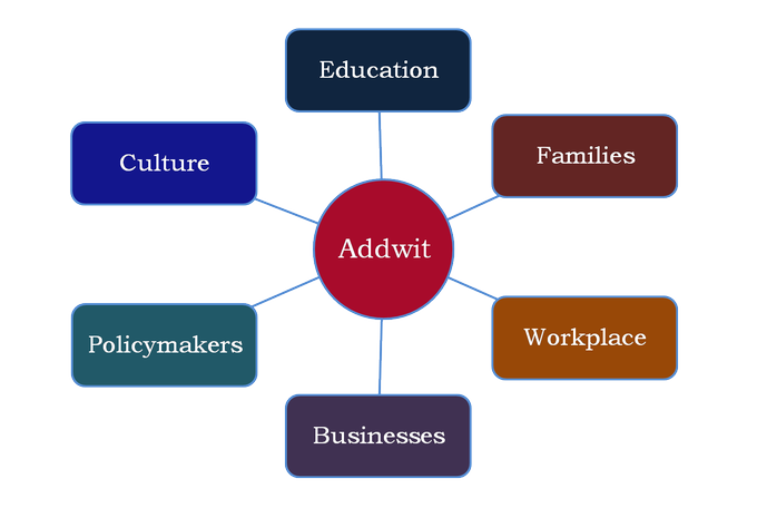 Know more about Addwit