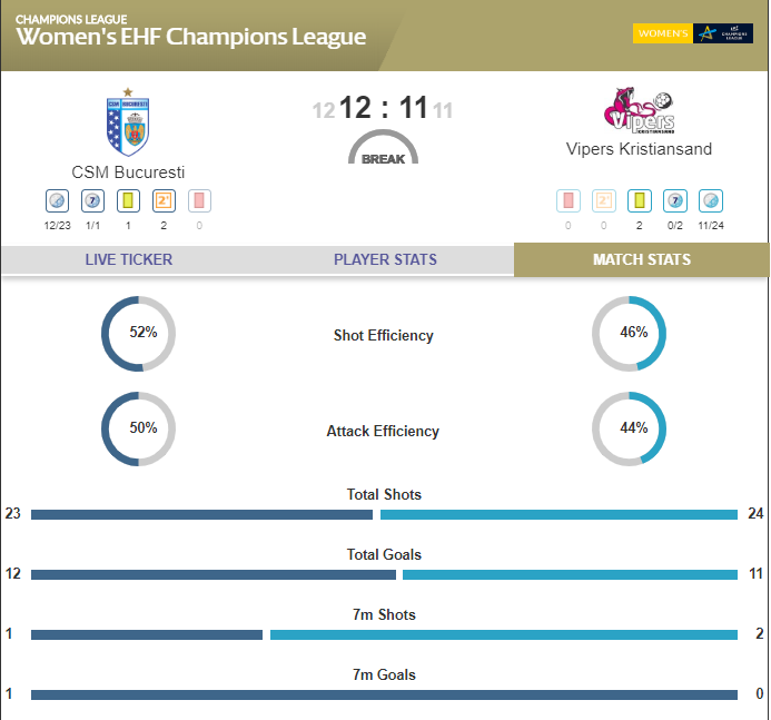 HALF-TIME: @csm_bucharest pulled clear to an early 5:2 lead, but @VipersKrSand have fought back and only trail by a single goal at the break, 12:11. #ehfcl #BUCVKR https://t.co/peZLb8qohB
