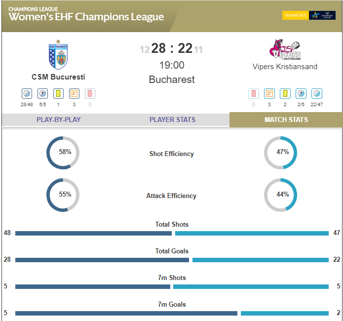 RESULT: 🔟goals from none other than @CrisNeagu8 help @csm_bucharest power to a six-goal win over @VipersKrSand.👍 #ehfcl #deloehfcl #BUCVKR https://t.co/zYgPY6StUx