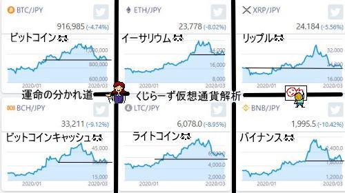 仮想通貨人気銘柄解析図を見ますと運命の分かれ道に来ていることがわかります!出来高が伴って上昇できるかどうかがネックです。4時間足での長い陽線もポイントです。ビットコイン、イーサリウム、リップル、ビットコインキャッシュ、ライトコイン、バイナンスコインについて、調べました。