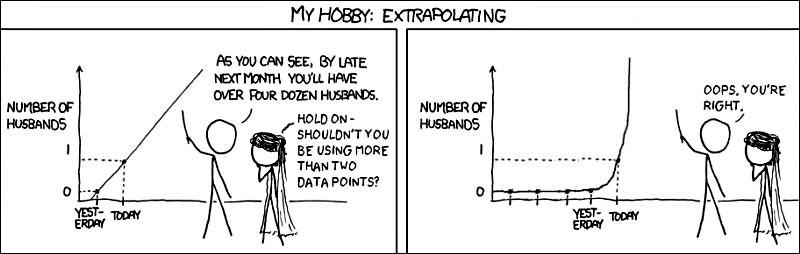 extrapolation hashtag on Twitter