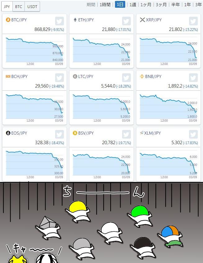 仮想通貨市場スーパーレッドゾーン入っとるやないかっ!?Σ( ˙꒳˙ )!!!ナニコレ